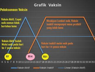 Grafik Vaksin